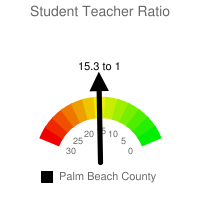 Student : Teacher Ratio - Palm Beach County